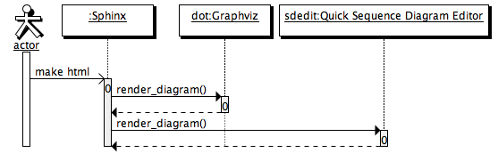 Welcome to sdedit extensions for sphinx sdedit extension v03 actoractor sphinxsphinxa dotgraphviz sdeditquick sequence ccuart Choice Image
